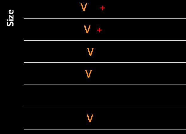 Type - V
